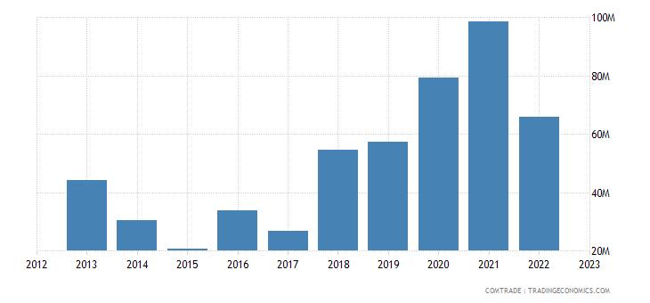australia imports ukraine