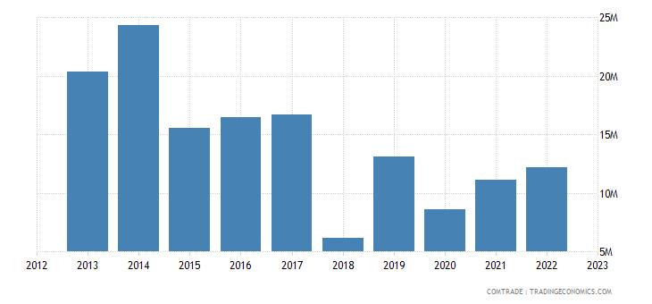 australia imports uruguay