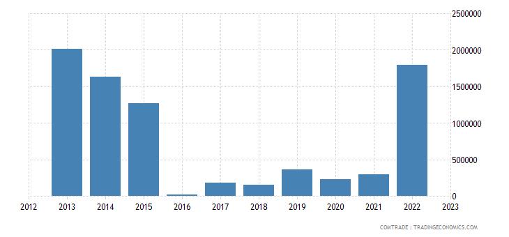 australia imports uzbekistan