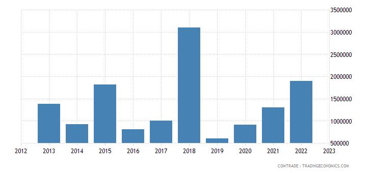 australia imports venezuela