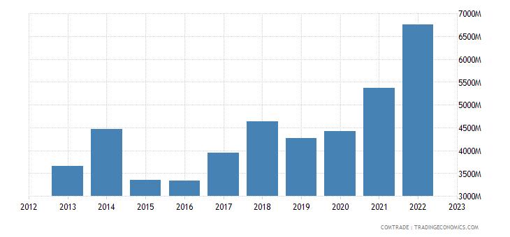 australia imports vietnam