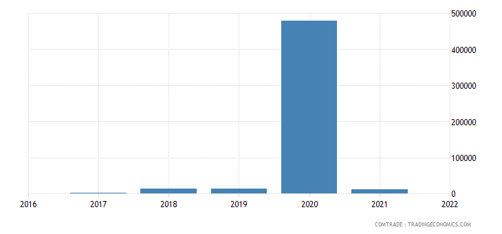 australia imports wallis futuna