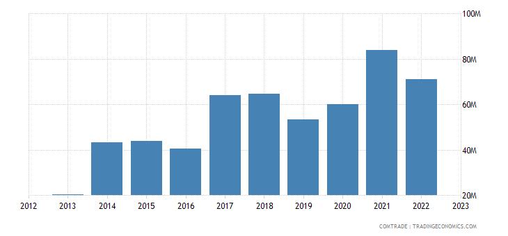 australia imports zinc