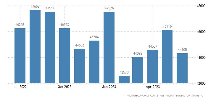 Australia Imports | 2019 | Data | Chart | Calendar | Forecast | News