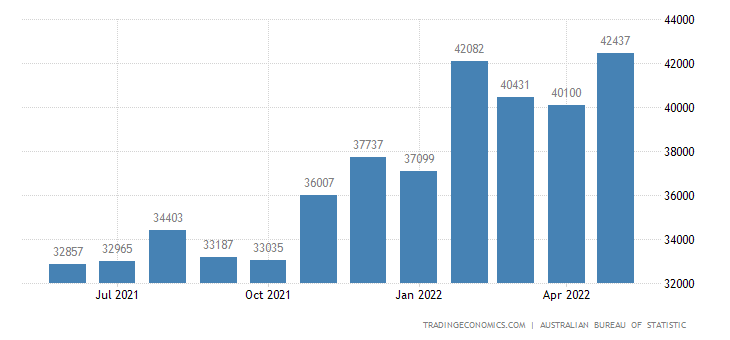 Australia Imports   2019   Data   Chart   Calendar