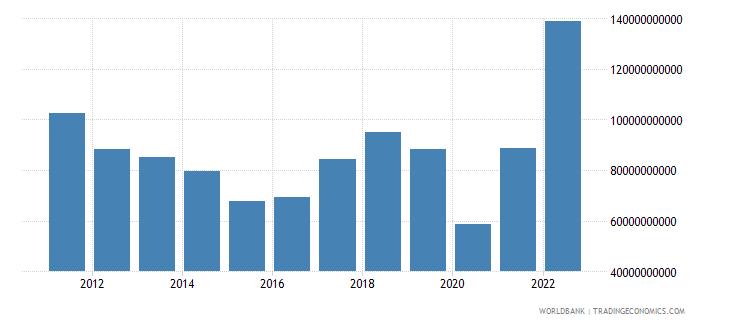 australia income payments bop us dollar wb data