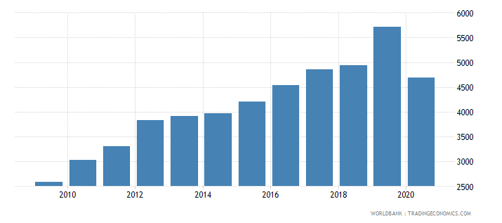 australia industrial design applications nonresident by count wb data