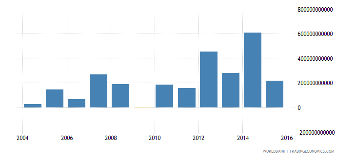 australia industrial production constant us$ wb data