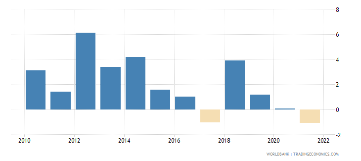australia industry value added annual percent growth wb data