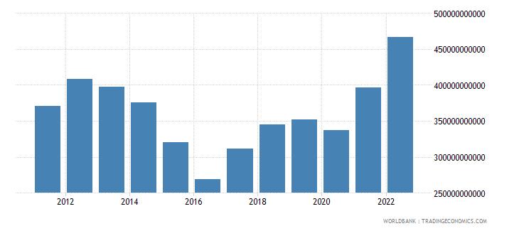 australia industry value added us dollar wb data
