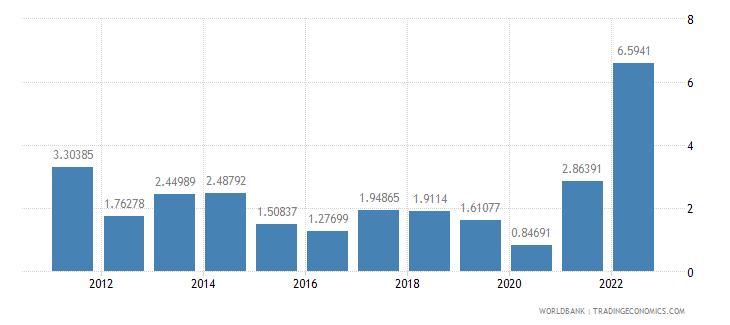 australia inflation consumer prices annual percent wb data