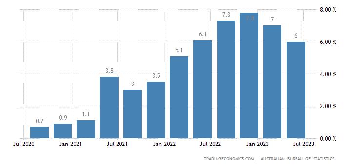 Australia Inflation Rate