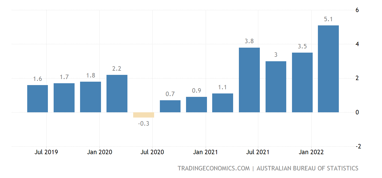 inflation in australia