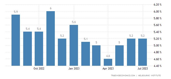 Australia Inflation Expectations