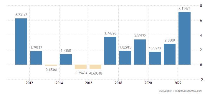 australia inflation gdp deflator annual percent wb data