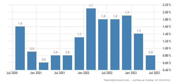 Australia Inflation Rate QoQ
