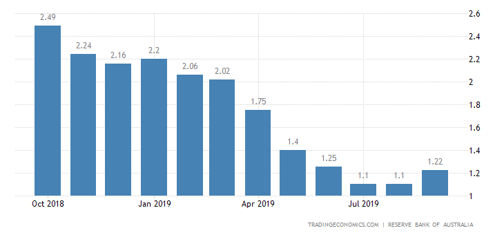 Australia Three Month Interbank Rate