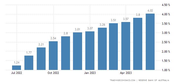 Australia Three Month Interbank Rate