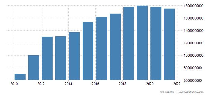 australia interest payments current lcu wb data