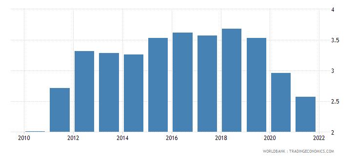 australia interest payments percent of expense wb data