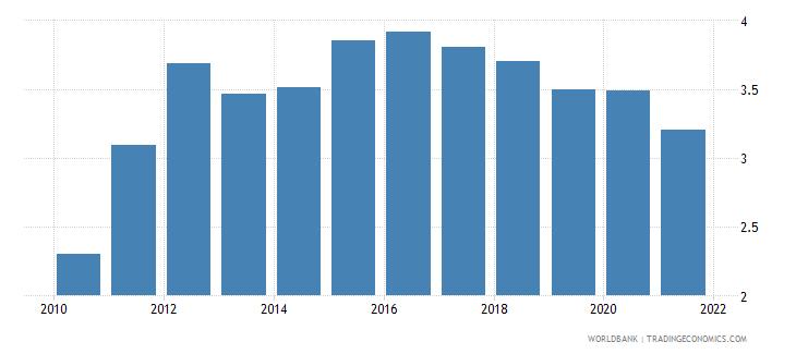 australia interest payments percent of revenue wb data