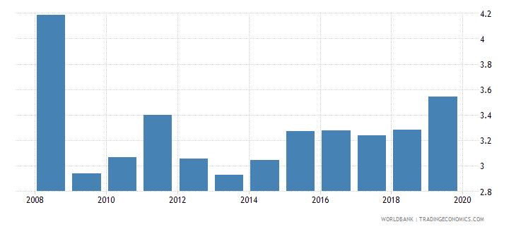 australia interest rate spread lending rate minus deposit rate percent wb data