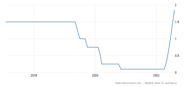 Australia Interest Rate
