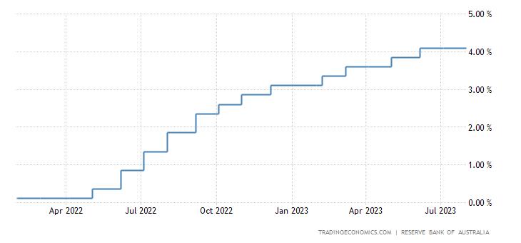 Australia Interest Rate | 2019 | Data | Chart | Calendar