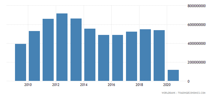 australia international tourism expenditures for passenger transport items us dollar wb data