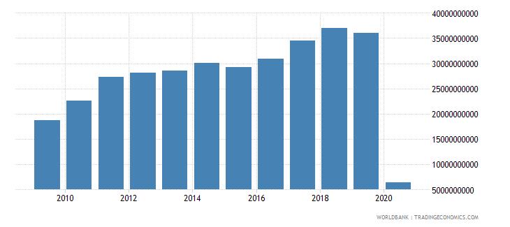 australia international tourism expenditures for travel items us dollar wb data