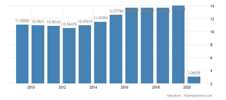 australia international tourism expenditures percent of total imports wb data