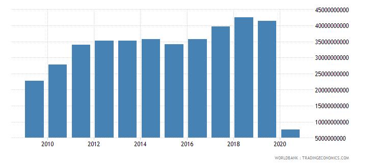 australia international tourism expenditures us dollar wb data