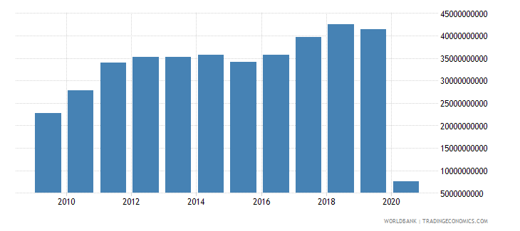 australia international tourism expenditures us dollar wb data