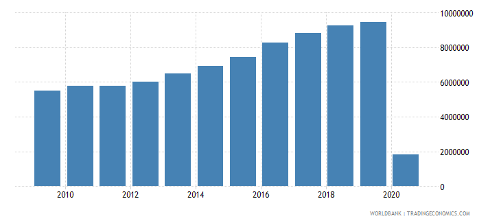 australia international tourism number of arrivals wb data