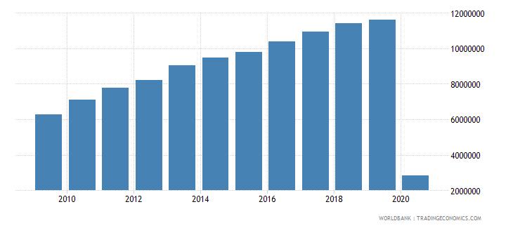 australia international tourism number of departures wb data