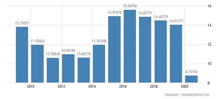 australia international tourism receipts percent of total exports wb data
