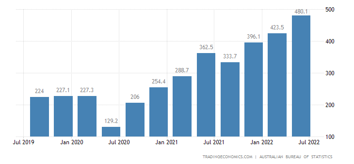 Australia Job Vacancies | 2019 | Data | Chart | Calendar | Forecast