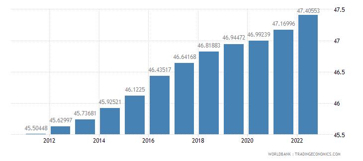 australia labor force female percent of total labor force wb data