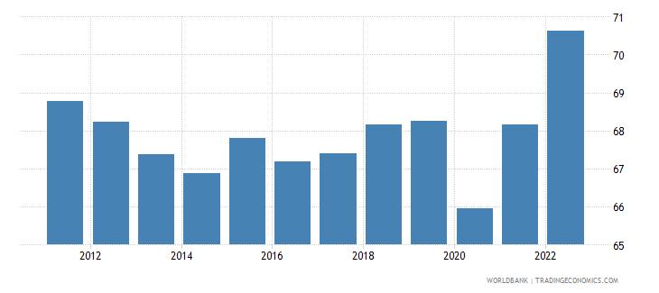 australia labor force participation rate for ages 15 24 male percent national estimate wb data