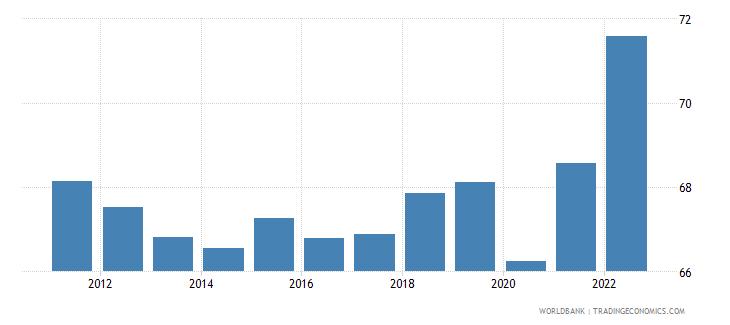 australia labor force participation rate for ages 15 24 total percent national estimate wb data