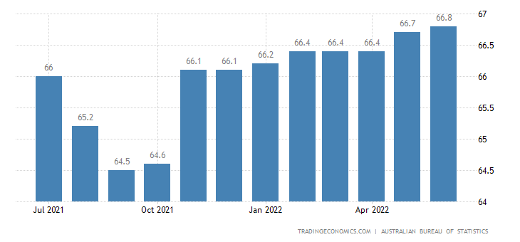 Australia Labor Force Participation Rate