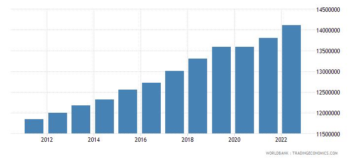 australia labor force total wb data