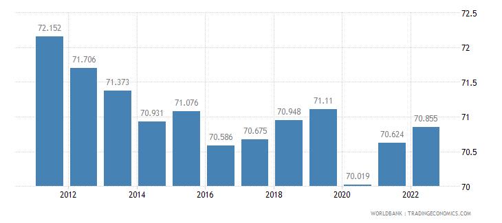 australia labor participation rate male percent of male population ages 15 plus  wb data