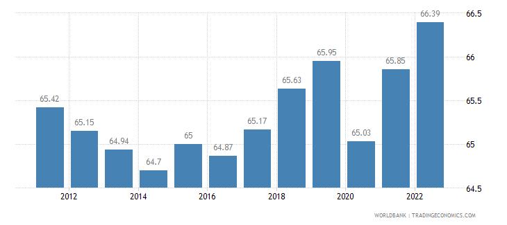 australia labor participation rate total percent of total population ages 15 plus  wb data