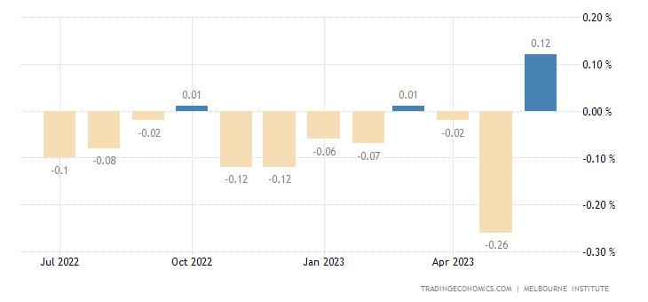 Australia Leading Economic Index