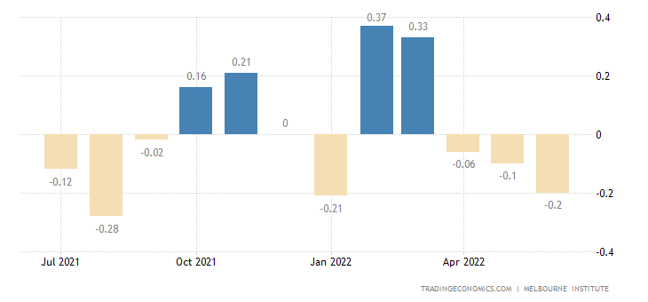 Australia Leading Economic Index