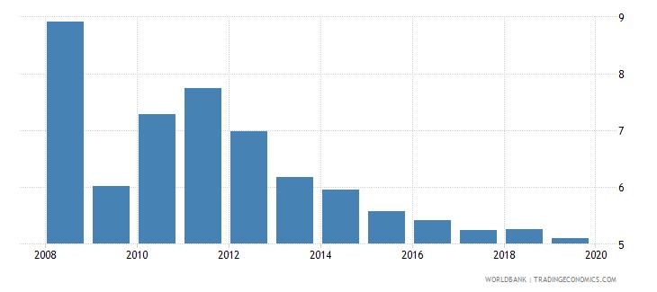 australia lending interest rate percent wb data
