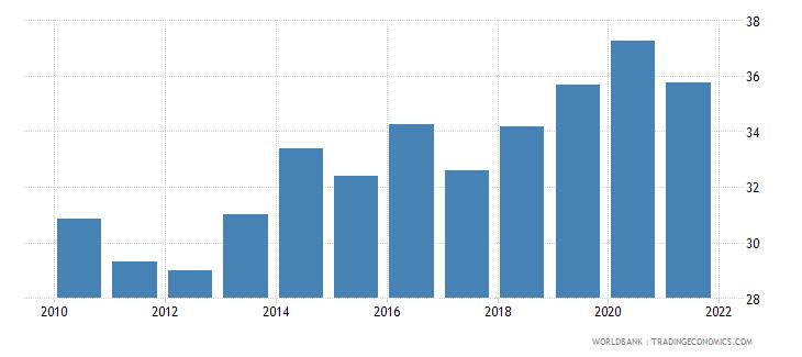 australia liner shipping connectivity index maximum value in 2004  100 wb data