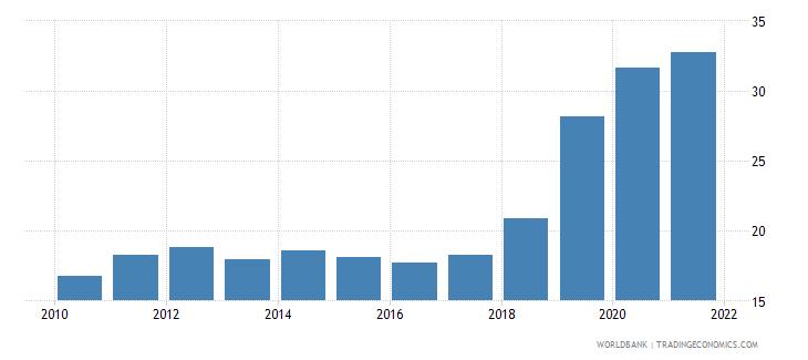 australia liquid assets to deposits and short term funding percent wb data