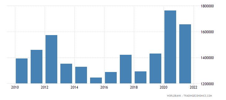 australia liquid liabilities in millions usd 2000 constant wb data